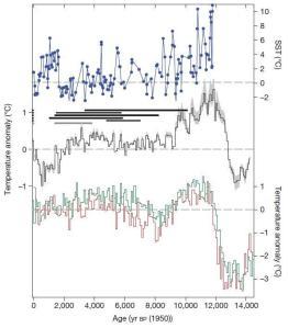 Antarctic temp not unprecedented