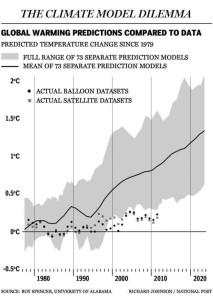 Model FAIL