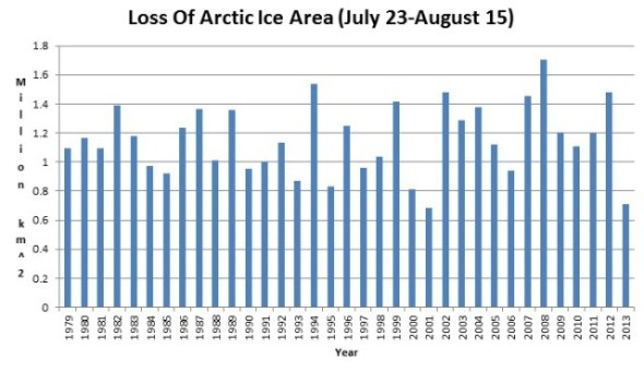 ARCTIC 2nd LOWEST MELT