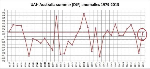 australia-uah-summers