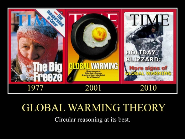 Global warming theory