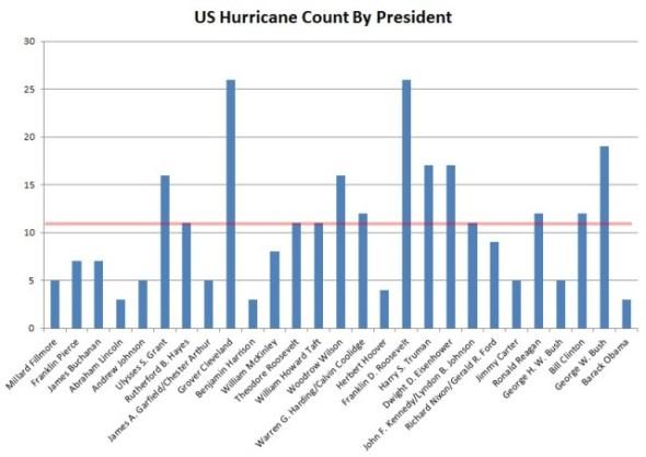 Obama HURRICANES