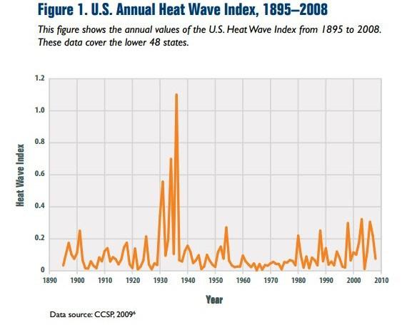 US Heatwaves