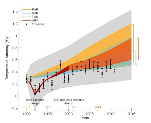 AR5 IPCC Graph