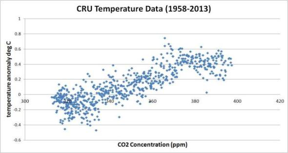 co2-vs-cru