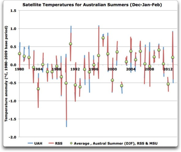 satellite-temperatures-for-australian-summers-djf