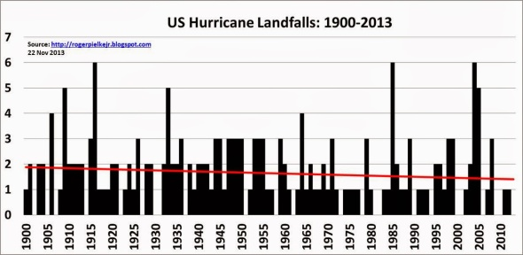 uslandfalls1900to2013
