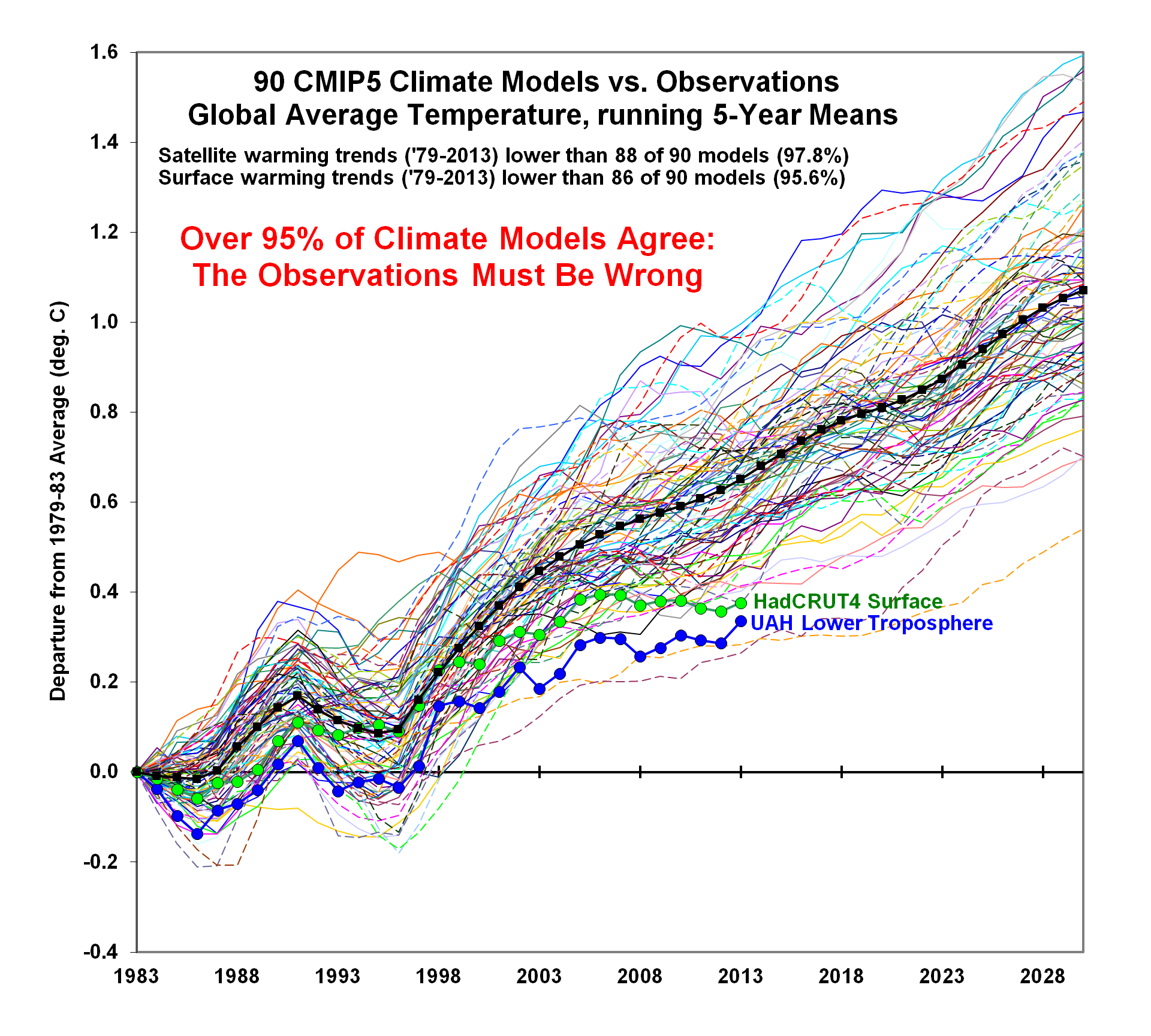 CMIP5-90-models-global-Tsfc-vs-obs-thru-2013 (1)