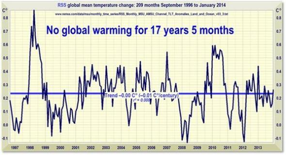 No GLOBAL WARMING 17 YEARS 5 MONTHS