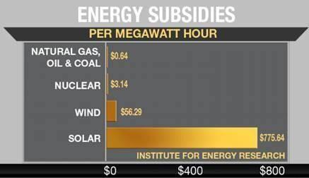 RENEWABLE SUBSIDIES v FOSSIL FUELS