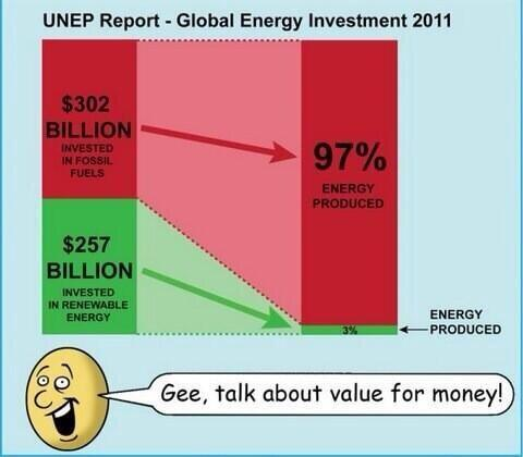 RENEWABLES v FOSSIL FUELS - value for money