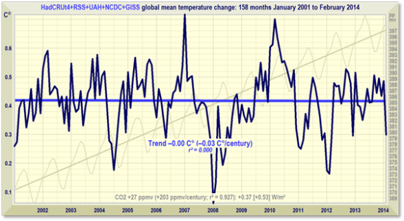 5 Data Set No Warming