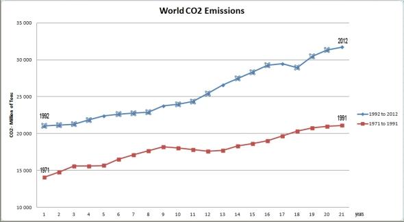 world_co2_emissions