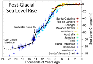 Post-Glacial_Sea_Level