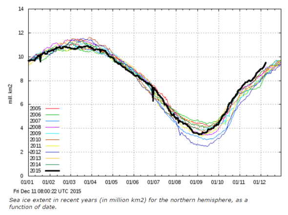 RECORD ARCTIC SEA ICE GROWTH.png