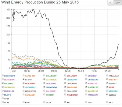 SA Wind NRG production