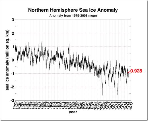 seaice.anomaly.arctic