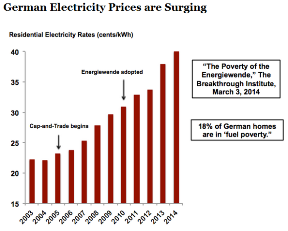 German power prices