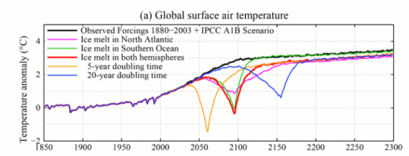Graph from p3768 of J. Hansen et al.: Ice melt, sea level rise and superstorms.
