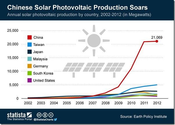 ChartOfTheDay_1576_Chinese_Solar_Photovoltaic_Production_Soars_n