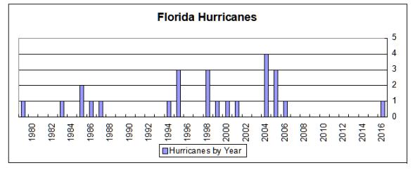 Florida Hurricanes