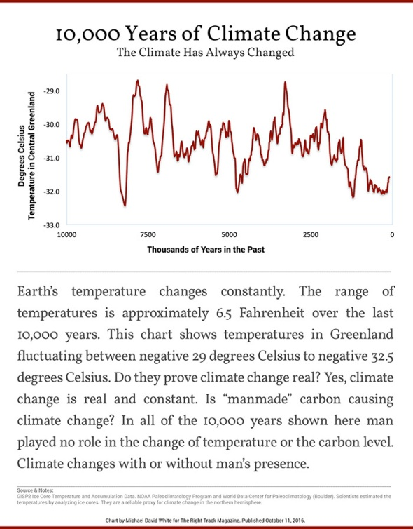 10,000 Years of Climate Change.jpg