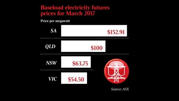 spot-price-sa-2017