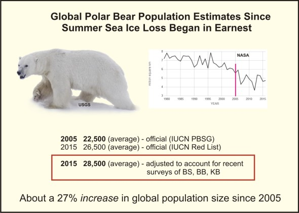 global-pb-population-size-graphic2_2017-feb-polarbearscience