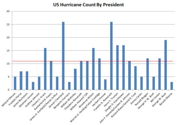 Hurricane count by President.jpg