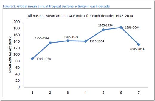 Trop Cyclone trends.png