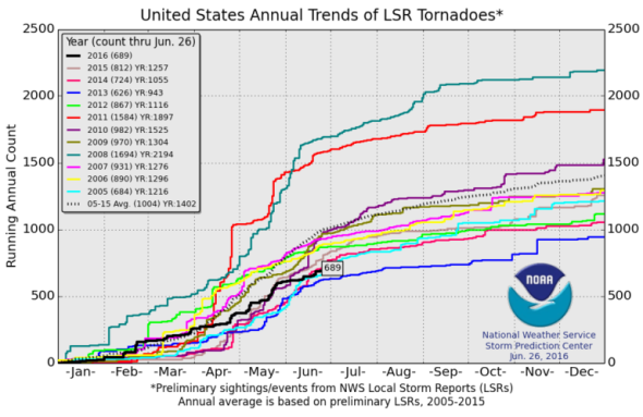 US Tornadoes.png