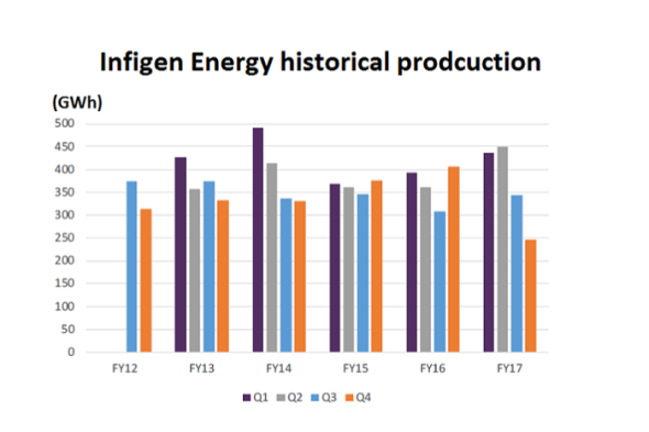 Infigen Wind Production