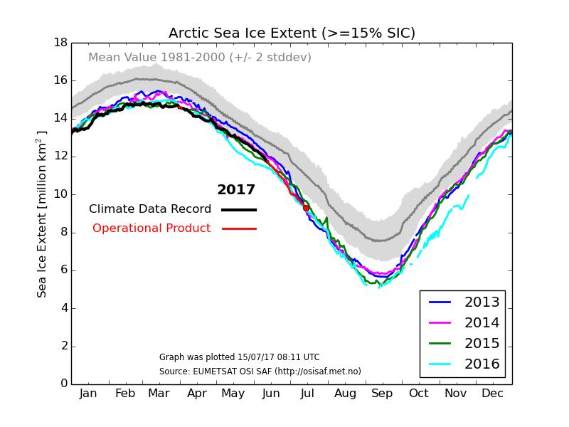 current Arctic