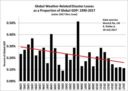EXTREME Weather data.jpg
