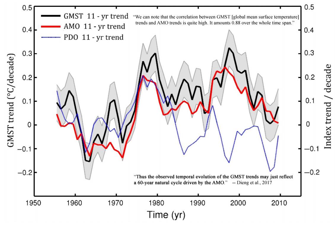 Global-Ocean-AMO-Temperature-Correlation-1950-to-2014-Dieng-2017.jpg