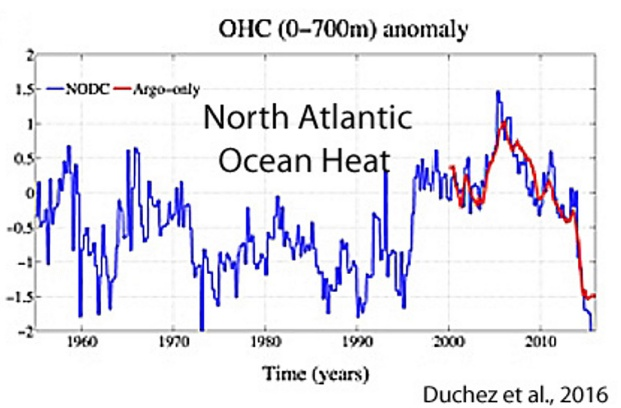 Holocene-Cooling-North-Atlantic-Duchez-2016.jpg