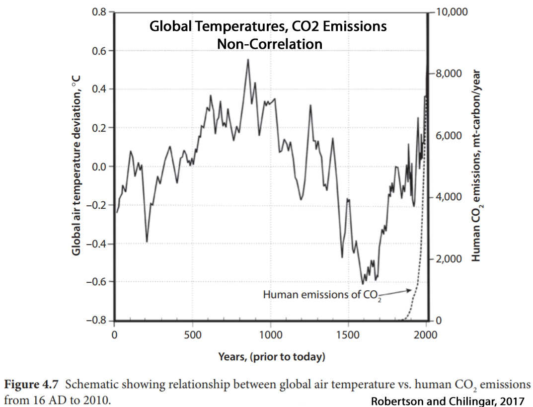 CO2-Emissions-and-Global-Temperatures-Non-Correlation-Robertson-Chilingar-2017.jpg
