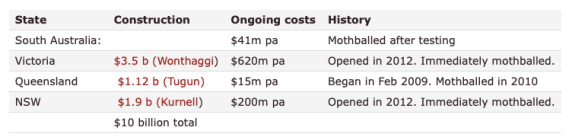 Cost of bad climate models — $10 billion wasted, and $1 billion a year for Desal plants no one uses in Australia « JoNova