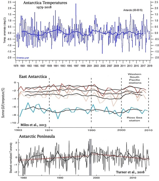 Antarctica-Cooling-Since-1970s-Climate4you-Miles-2013-Turner-2016.jpg