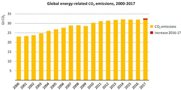 Global-CO2-emissions-2017-768x382