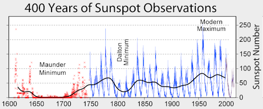 400 years of sunspot observation NASA