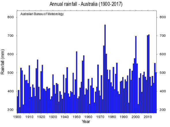 Climate change and variability - Rainfall Australia | BOM