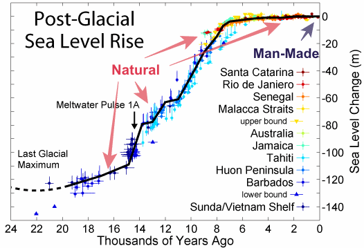 Distinguishing Between Natural And Man-Made Sea Level Rise | Real Science