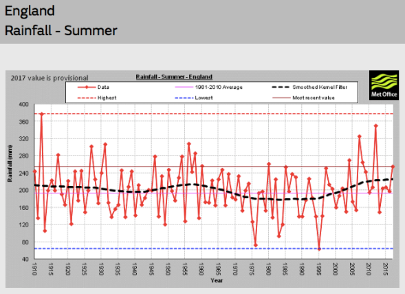 ENGLAND Rainfall Summer | Met Office