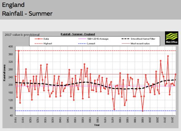 ENGLAND Rainfall Summer | Met Office