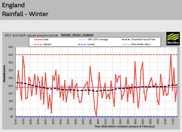 ENGLAND Rainfall Winter | Met Office