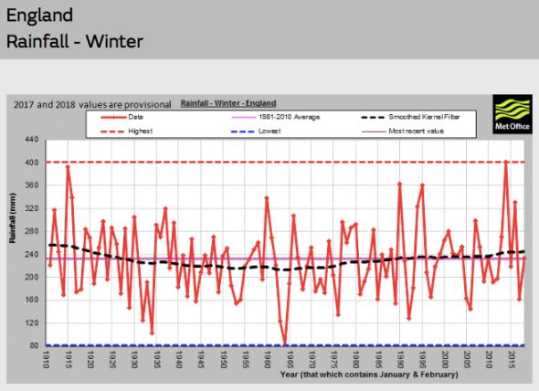 ENGLAND Rainfall Winter | Met Office