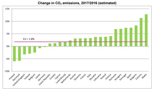 Eurostat2018 - CO2 Emissions - Climatism