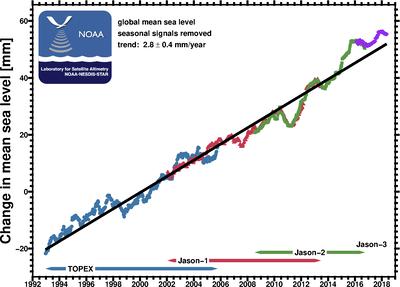 Global mean sea level from TOPEX:Poseidon, Jason-1, and Jason-2