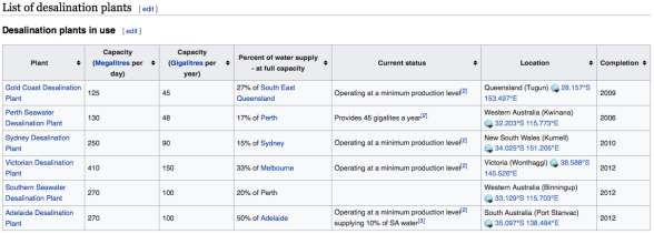 List of desalination plants in Australia - Wikipedia | CLIMATISM